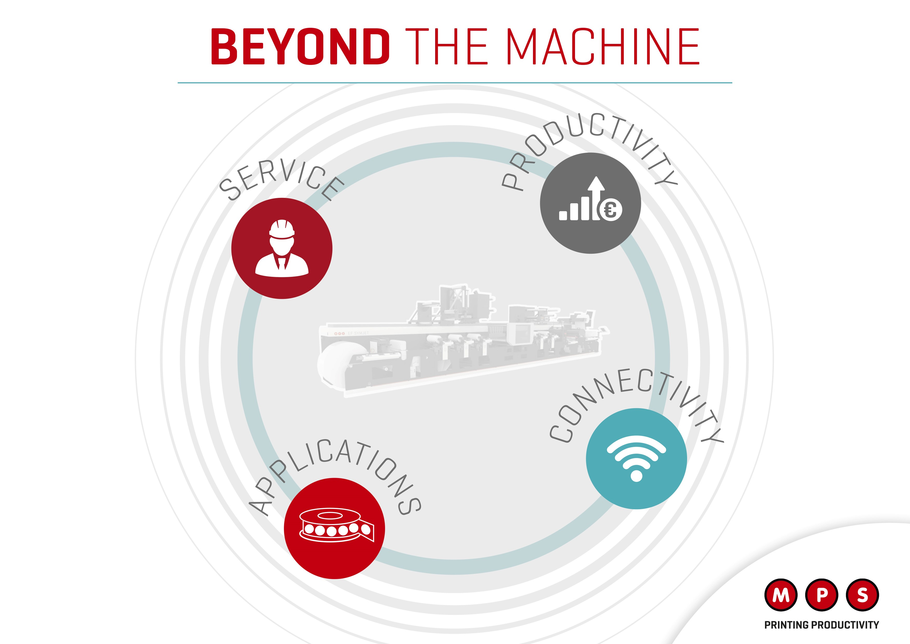 Beyond the Machine concept shows MPS' strengths in four key processes – Connectivity, Applications, Productivity and Service