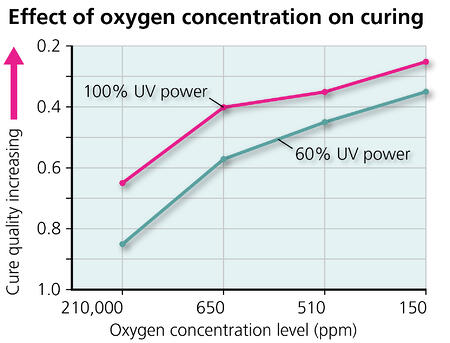 Effect of Oxygen Concentration on Curing